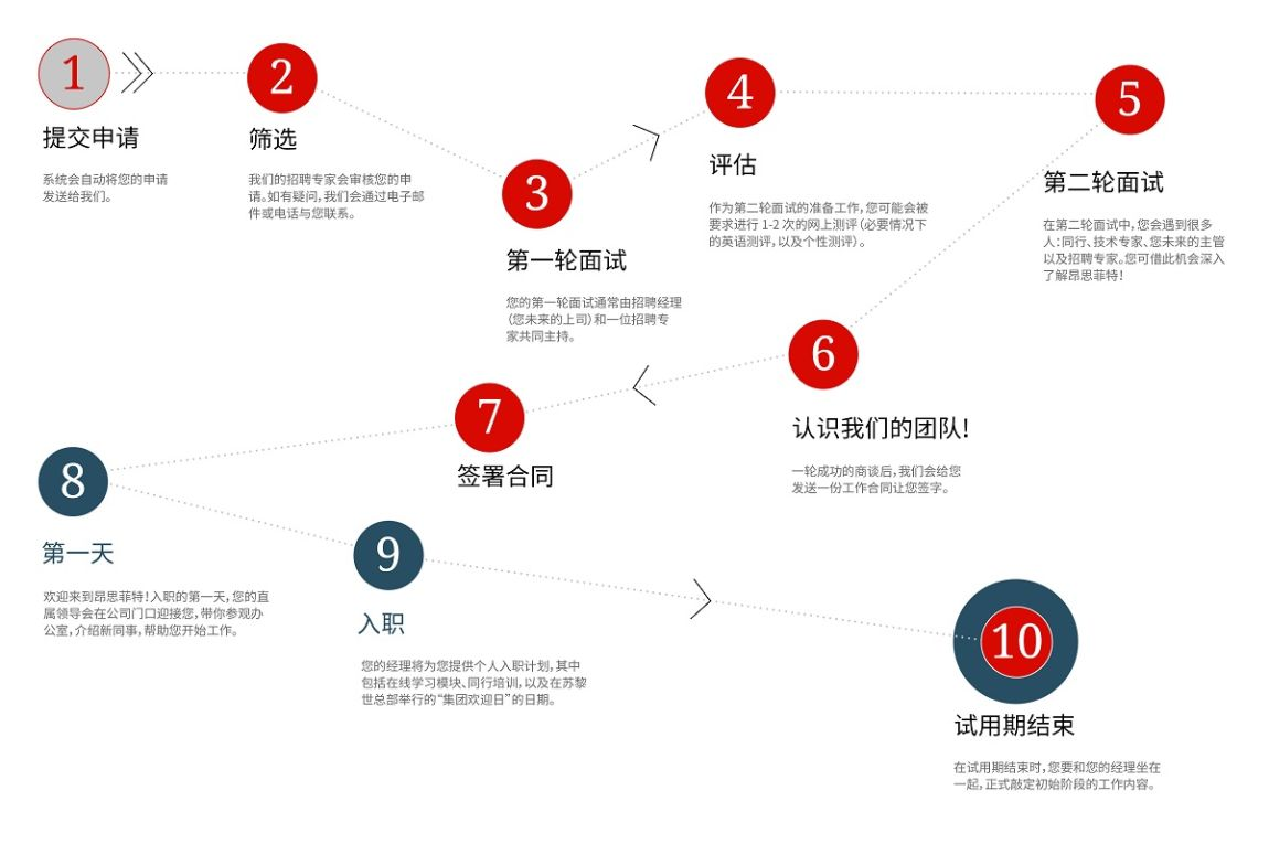 Application journey to Angst+Pfister - from application to probation period (Chinese)